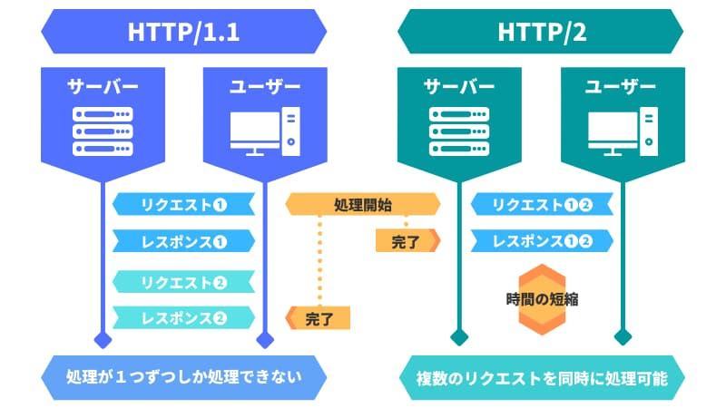 HTTP/1.1とHTTP/2の違い