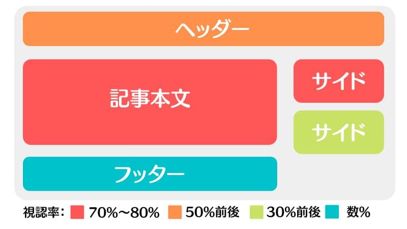 アドセンス収益 1000 円達成まで
